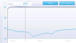 NetAtmo - graf vlhosti