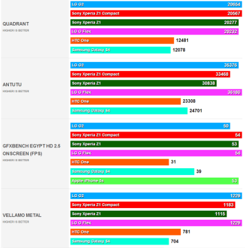 Sony Xperia Z1 Compact - srovnání s konkurencí