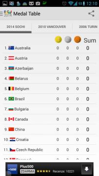 2014 Sochi Winter Games: tabulka medailí