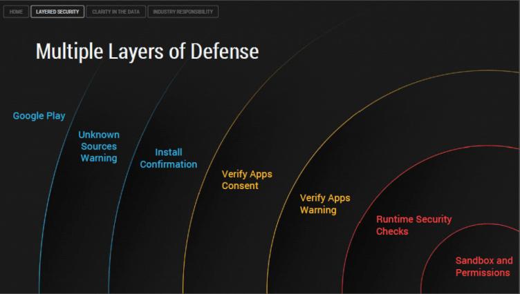 Vrstvy zabezpečení na Androidu