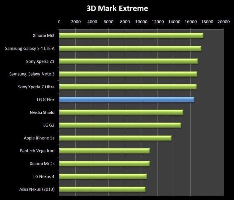 """Ani v 3DMarku se přístroji od LG nepodařilo předehnat """"kolegy"""" se Snapdragonem 800"""
