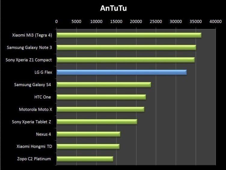 V AnTuTu je LG Flex z party, která vsadila na Snapdragon 800, poslední