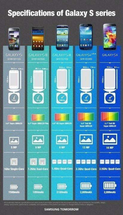 Vývoj řady Galaxy S