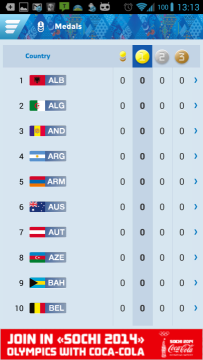 Sochi 2014 Results: medailový žebříček