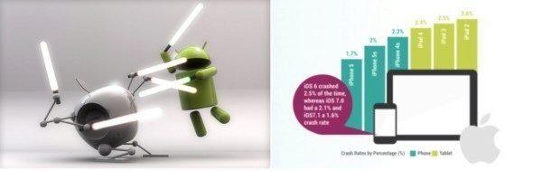 android novinky - ios vs android