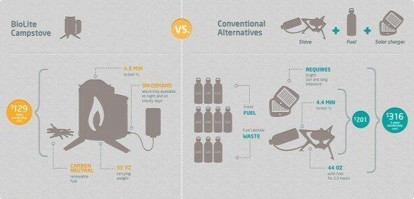 Srovnání BioLite CampStove s konvenčními alternativami