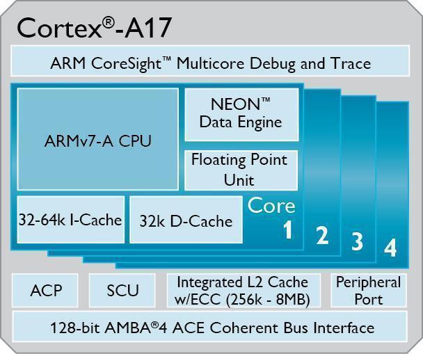 Cortex_A17_Diagram_Wide