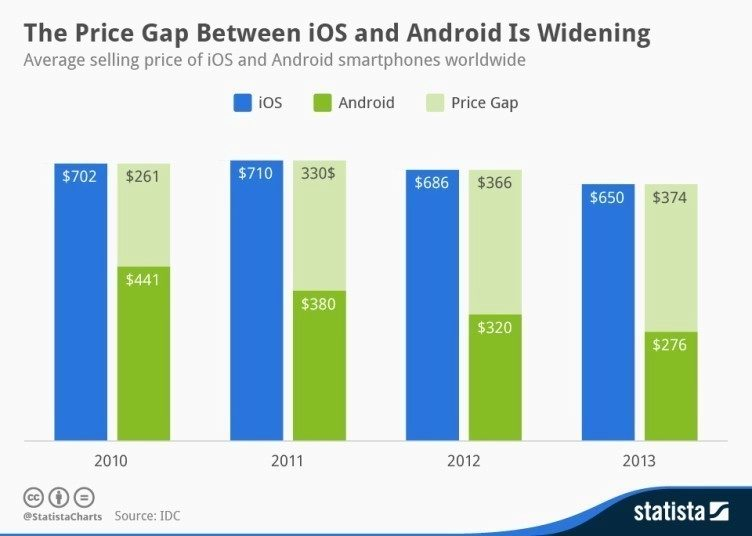 iphone-android-price-gap
