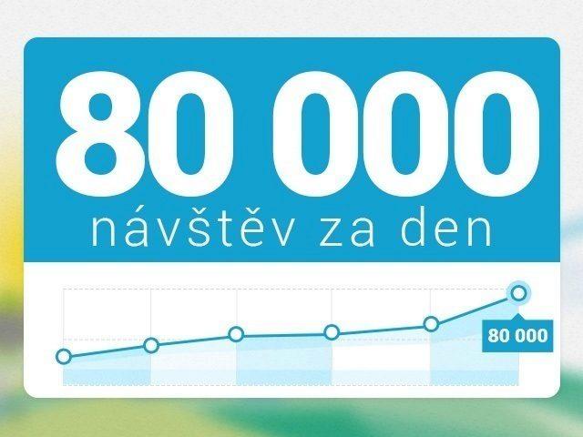 Svět Androida návštěvnost 80 000 navstev za den