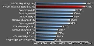 nvidia tegra k1 benchmark 1