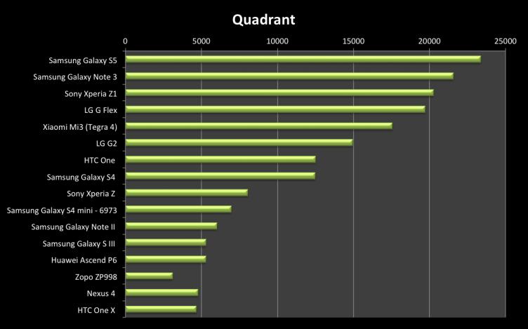 Samsung Galaxy S5 Quadrant Benchmark