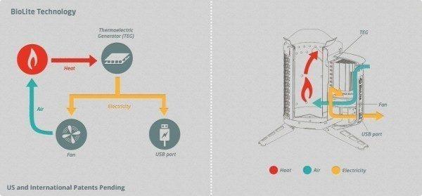 Princip fungování BioLite CampStove