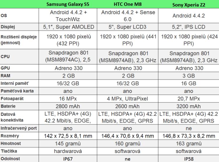 srovnani-samsung-galaxy-s5-htc-one-sony-xperia-z2