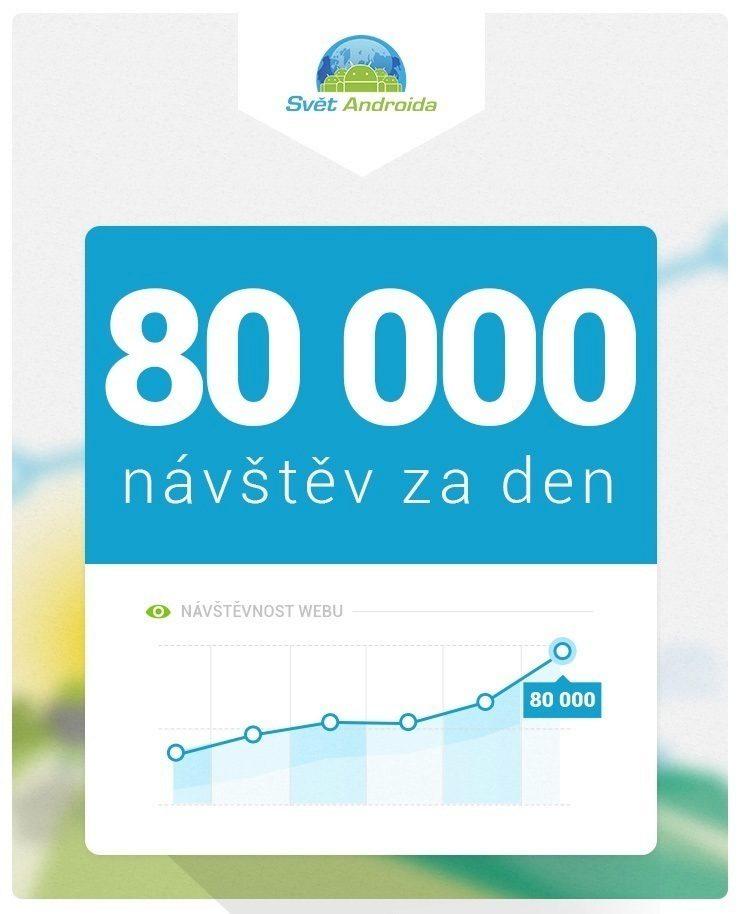 Svět Androida návštěvnost 80 000 navstev za den 3