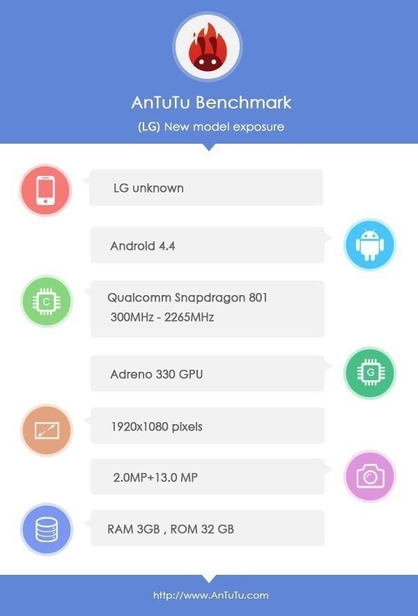 Údajné technické parametry telefonu LG dle AnTuTu