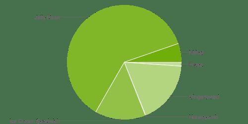 Zastoupení jednotlivých verzí Androidu za březen 2014