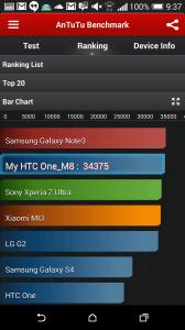HTC One M8 recenze - AnTuTu