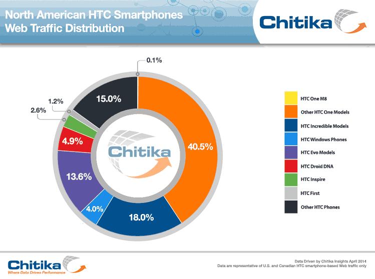 HTC sales