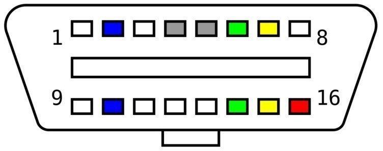 Standardizovaný 16pinový konektor