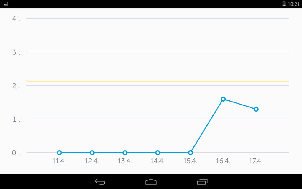 Pitný režim graf