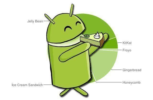 Android 4.x je na více než 80 % zařízení, KitKat posílil na 5,3 %