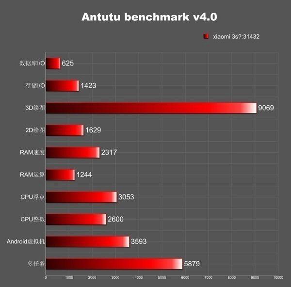 Výsledné skóre Xiaomi Mi3S v testu je 31 432 bodů