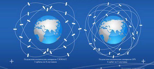 Ruský GLONASS vystačí se třemi orbitami, zatímco americké družice se pohybují na šesti oběžných drahách
