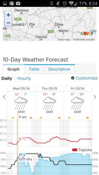 10denní předpověď formou grafu