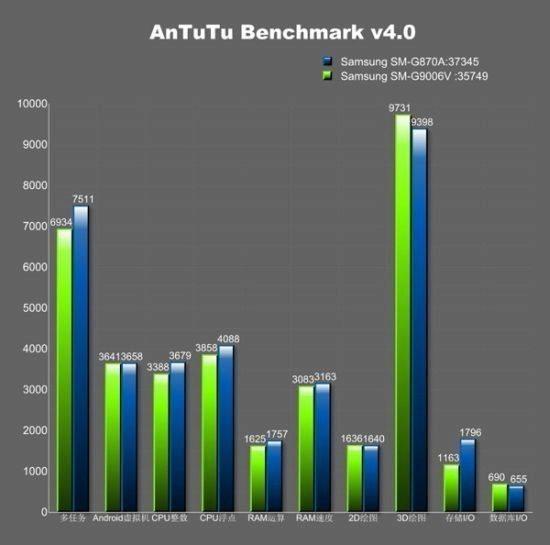 Výsledky telefonu Samsung Galaxy S5 Active v AnTuTu