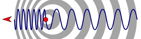 Schéma fungování Dopplerova jevu