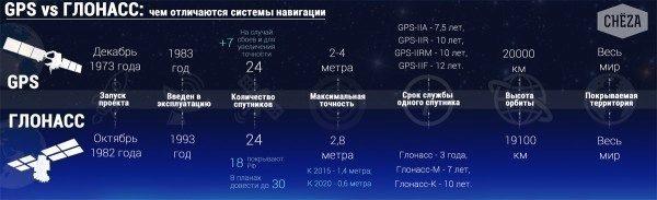 Porovnání parametrů systémů GPS a GLONASS