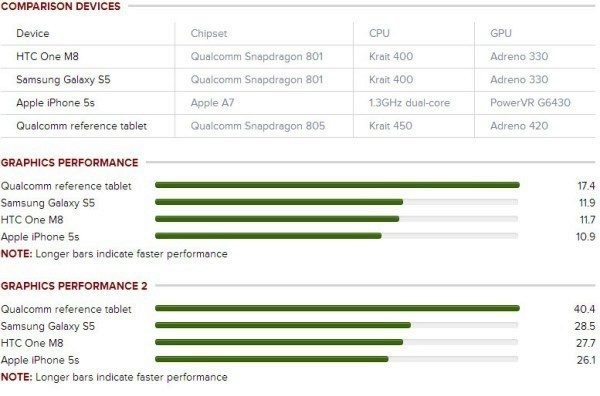 qualcomm snapdragon 805 benchmark