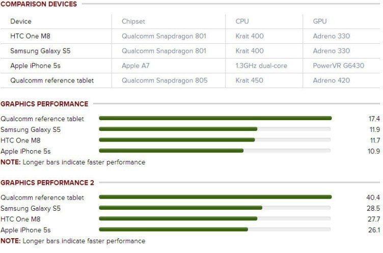 qualcomm snapdragon 805 benchmark