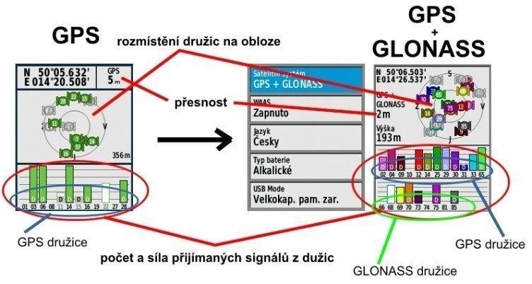 Vybrané navigace nabízí kombinovaný příjem amerických družic GPS a ruských družic GLONASS