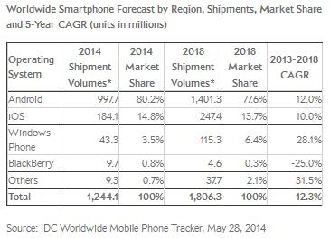 trh se smartphony v roce 2018