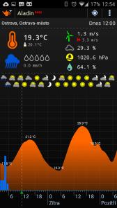 Aladin: očekávaný vývoj teploty