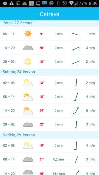 Yr: předpověď počasí
