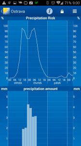 WeatherPro: předpověď počasí