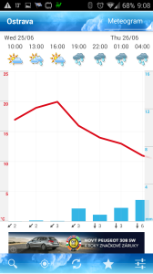 ForecaWeather: meteogram