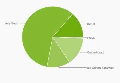 Android v květnu: KitKat již na 13,6 % zařízení, Jelly Bean 4.2 a 4.3 dál roste