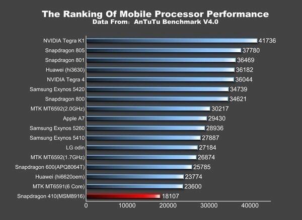 Huawei G621 v benchmarku AnTuTu
