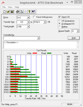 Kingston DataTraveler microDuo-ATTO Disk Benchmark