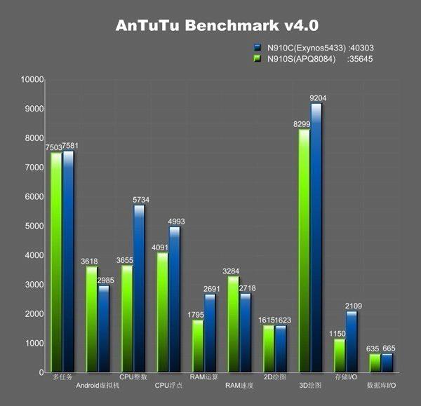 Výsledky phabletů Samsung Galaxy Note 4 SN-M910C a SN-M910S v AnTuTu