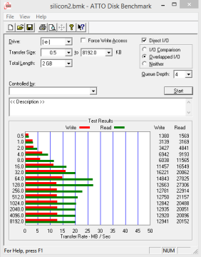 Silicon Power Touch TO1-ATTO Disk Benchmark