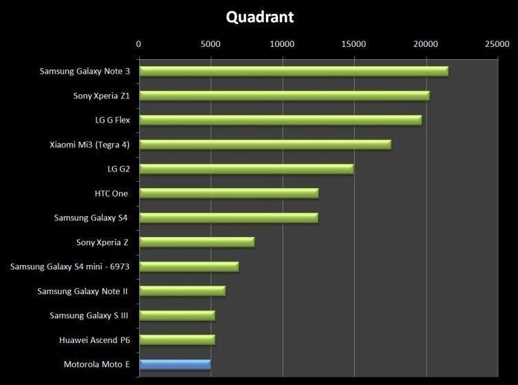 I když se Motorola Moto E umístila v naší tabulce poslední, výkon rozhodně špatný není