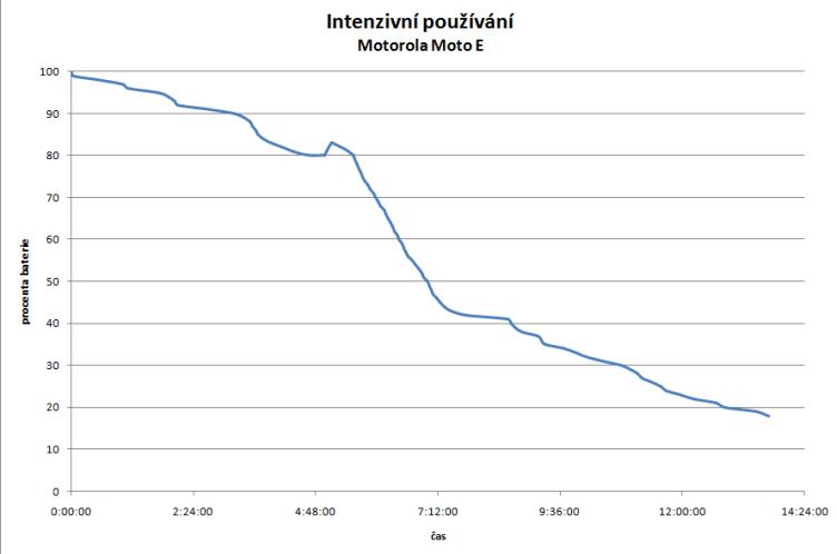 13 hodin při intenzivním používání je nadprůměrná hodnota.