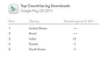 02-Top-Countries-by-Download-710x399