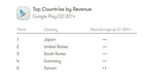 03-Top-Countries-by-Revenue-710x399