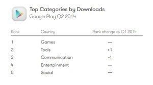04-Top-Categories-by-Download-710x399