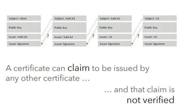 Podstata problému tkví v tom, jak Android kontroluje digitální certifikáty